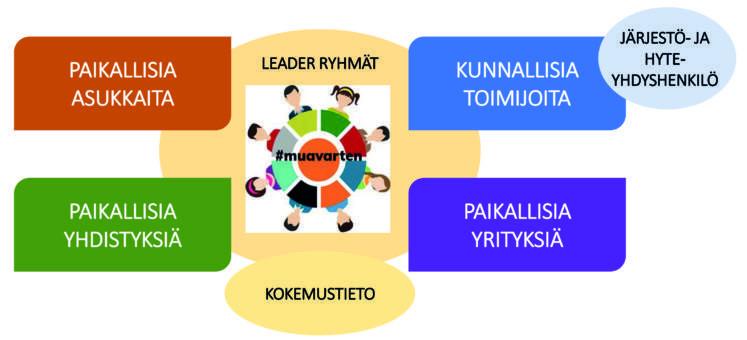 Leader ryhmät kokoaa saman pöydän ääreen keräten kokemustietoa: - Paikallisia asukkaita - Paikallisia yhdistyksiä - Kunnallisia toimijoita - Paikallisia yrityksiä - Järjestö- ja Hyte-yhdyshenkilöt  #muavarten